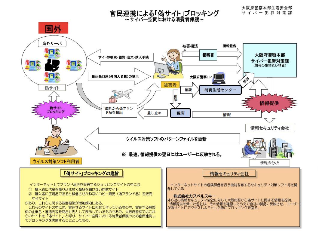大阪府警とセキュリティ企業7社連携による「偽サイト」ブロックのイメージ