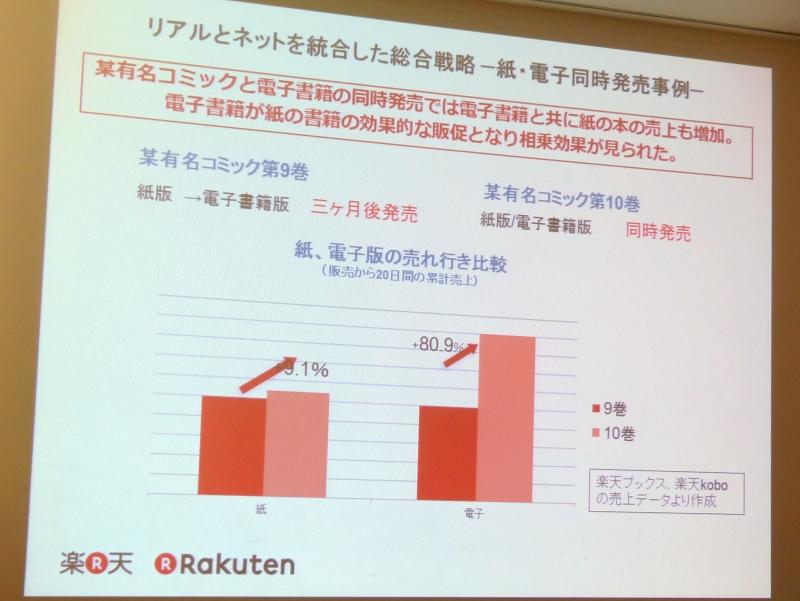 紙版と電子版の同時発売で、紙・電子ともに売上が増加するとの結果が出ているという