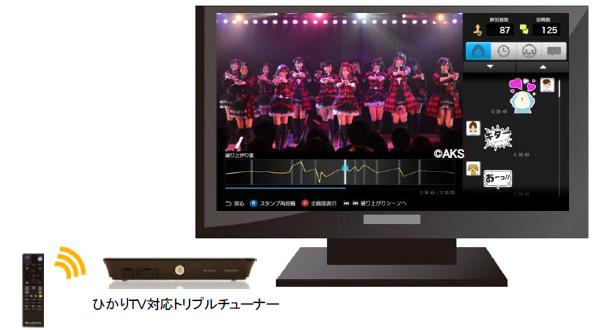 利用イメージ(ひかりTV対応トリプルチューナー利用の場合)