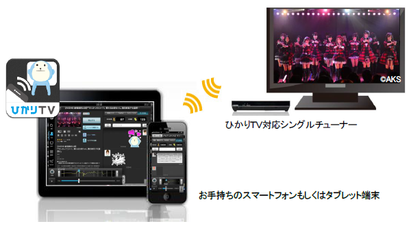 利用イメージ(ひかりTV対応シングルチューナー利用の場合)