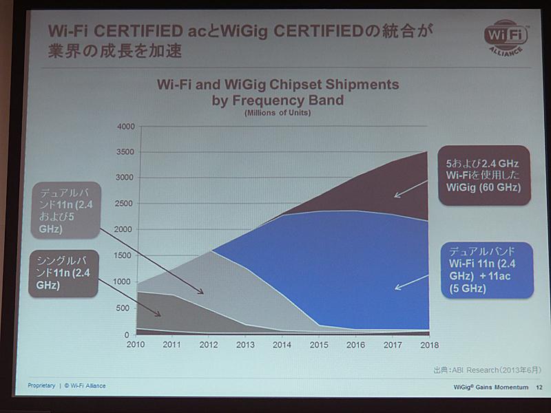 11n/acチップセットと11ad(WiGig)チップセットの出荷予測