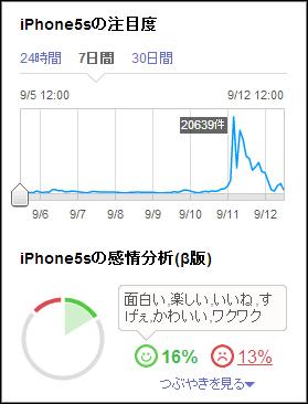 「iPhone5s」の感情分析