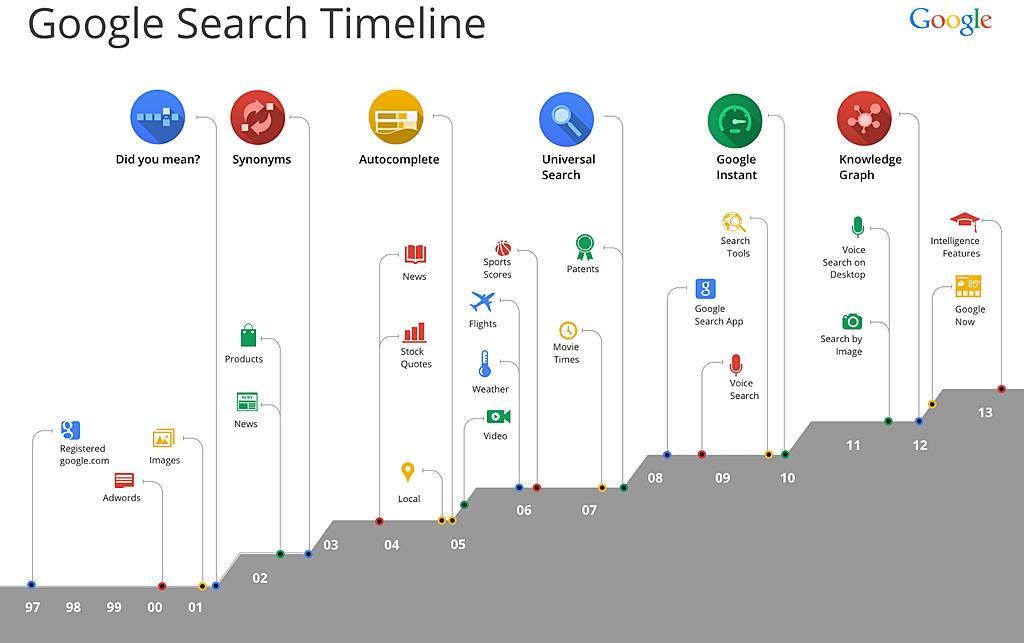 Google検索15年の歩み