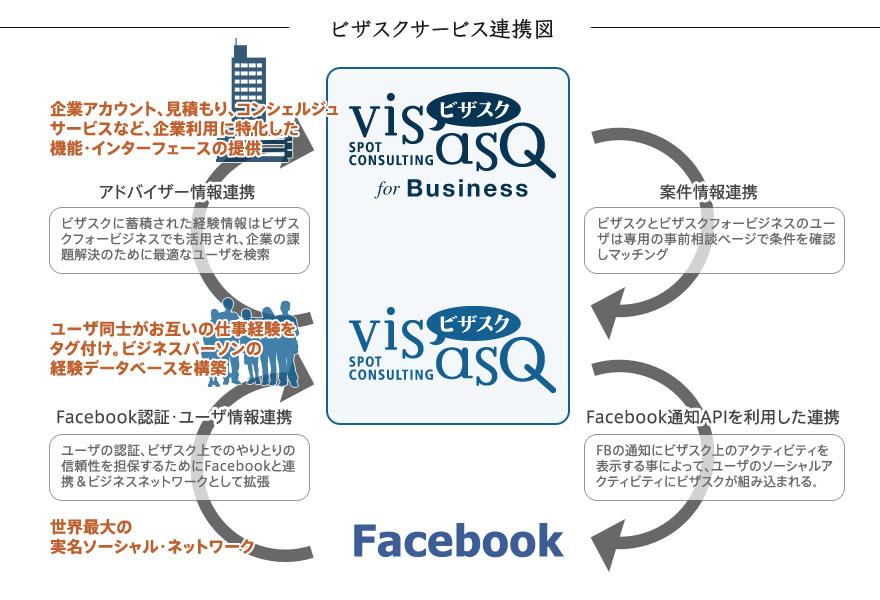 ビザスクのFacebook連携イメージ図