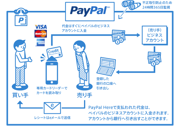 「PayPal Here」の利用イメージ