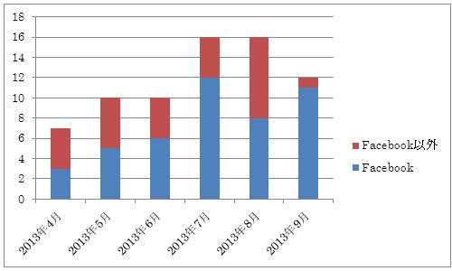 SNSに関する相談件数の推移(IPAの発表資料より)