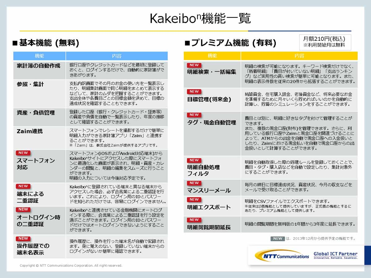 「Kakeibon」無料版と有料版の機能比較