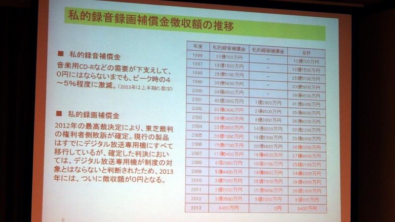 録画補償金は2013年上半期には0円に