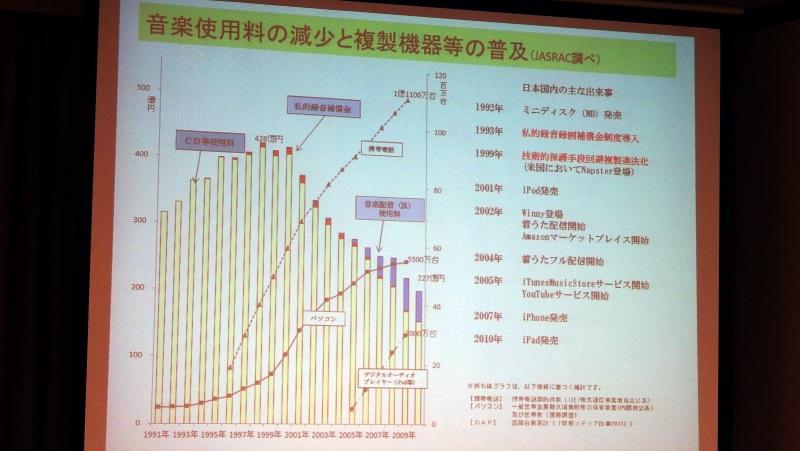音楽使用料の減少と複製機器の普及をグラフで例示