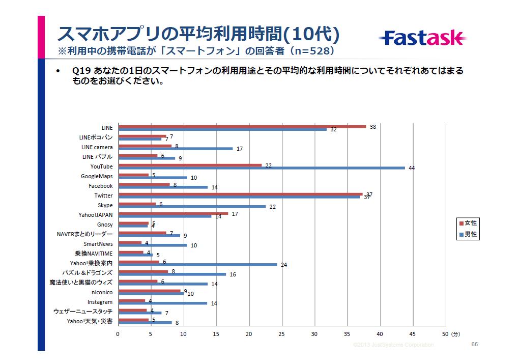 10代におけるスマホアプリの平均利用時間(「モバイル&ソーシャルメディア月次定点調査」より)