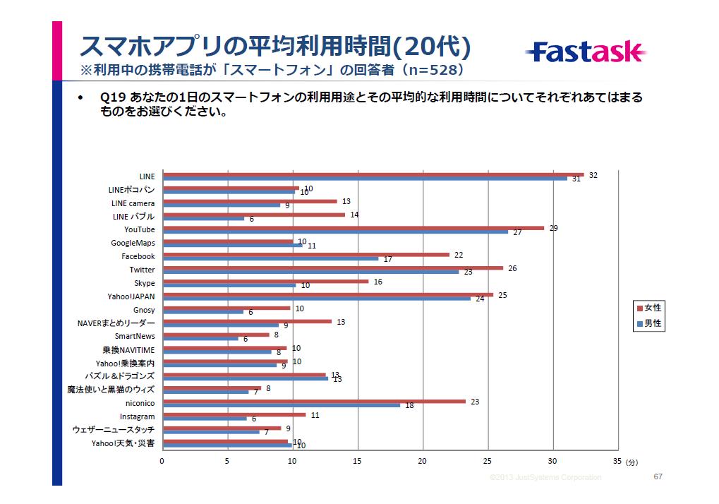 20代におけるスマホアプリの平均利用時間(「モバイル&ソーシャルメディア月次定点調査」より)