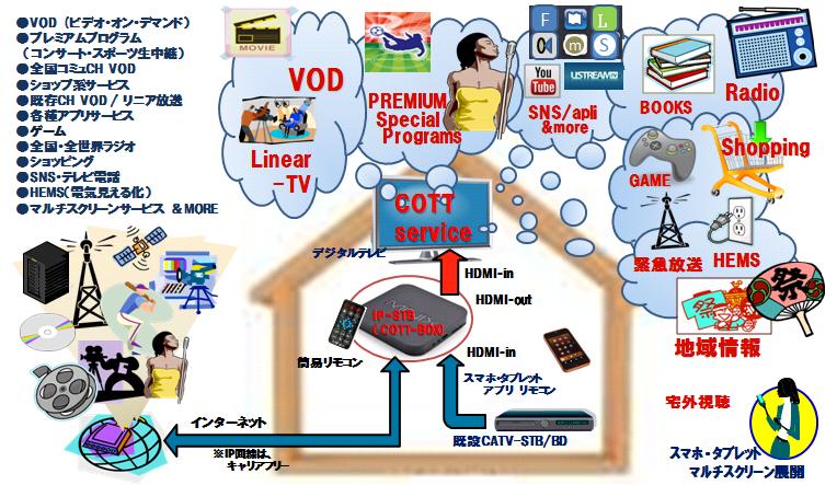 COTTのサービスイメージ(J.COTTの10月10日付発表資料より)