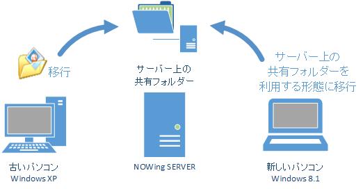 サーバー上の共有フォルダーにデータを保存するようにすれば、パソコンを入れ替えても以前のデータにアクセスできる環境を整えられる