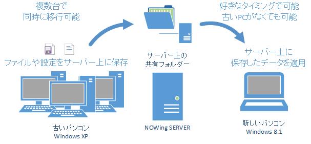 パソコンの移行に必要なデータや設定をサーバー経由で移行すれば、複数台で同時に作業できる上、サーバー上の移行データにいつでもアクセスできるため、新しいパソコンで好きなタイミングで移行できる