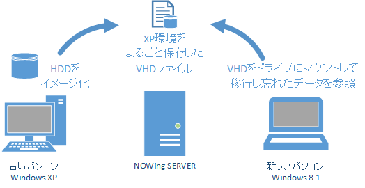 Windows XPの環境をVHDとしてまるごとサーバー上に保存しておけば、移行し忘れたデータがあることに気づいても、いつでも取り出せる