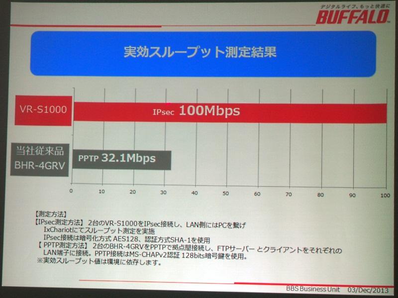 IPsec環境で実効スループット100Mbpsを実現