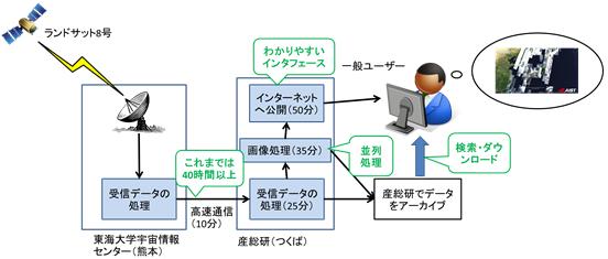 データ受信から公開までの流れ