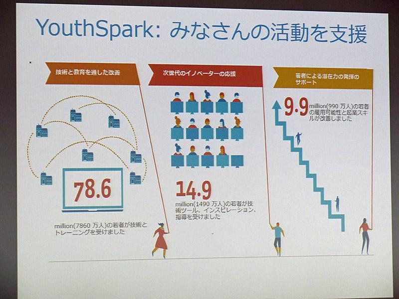Youth Sparkには、1年間で、100カ国以上から1億人を超える若者が参加