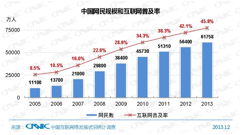 インターネットユーザーの利用者数の推移