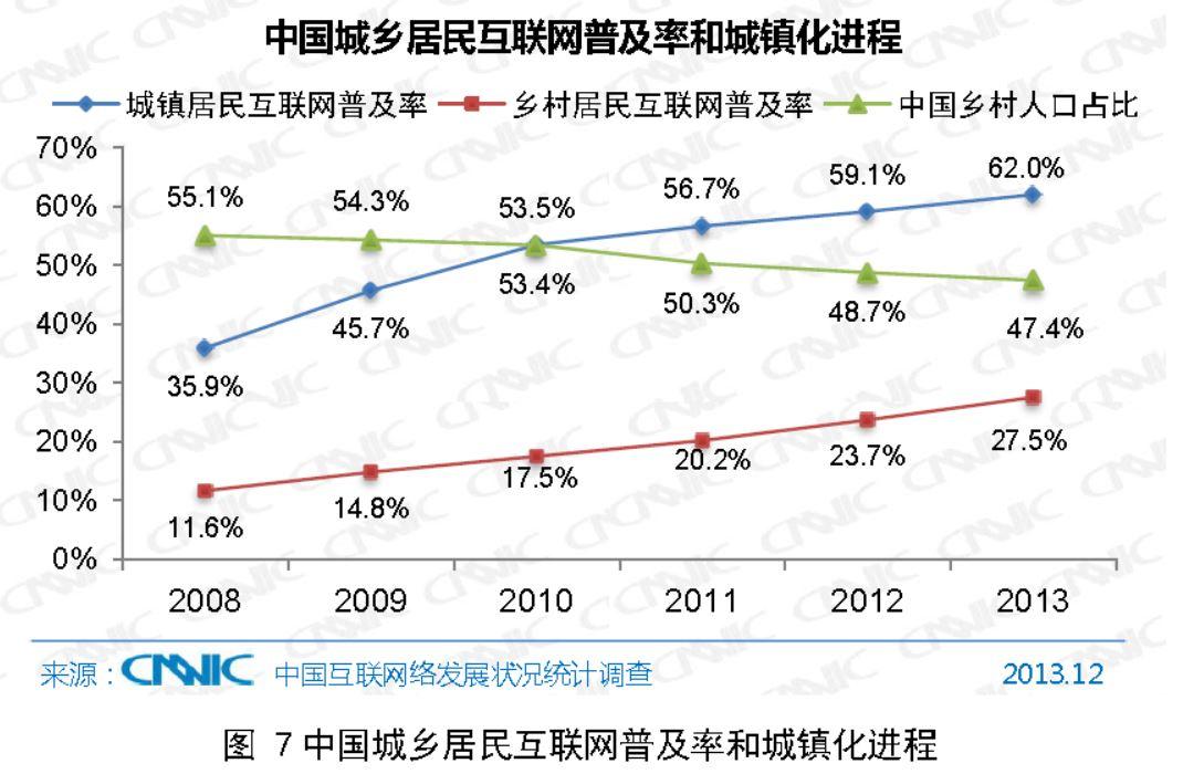 農村でのインターネット普及率とその背景。青は都市部のネット普及率、赤は農村部の同普及率、緑は農村部が全人口に占める割合