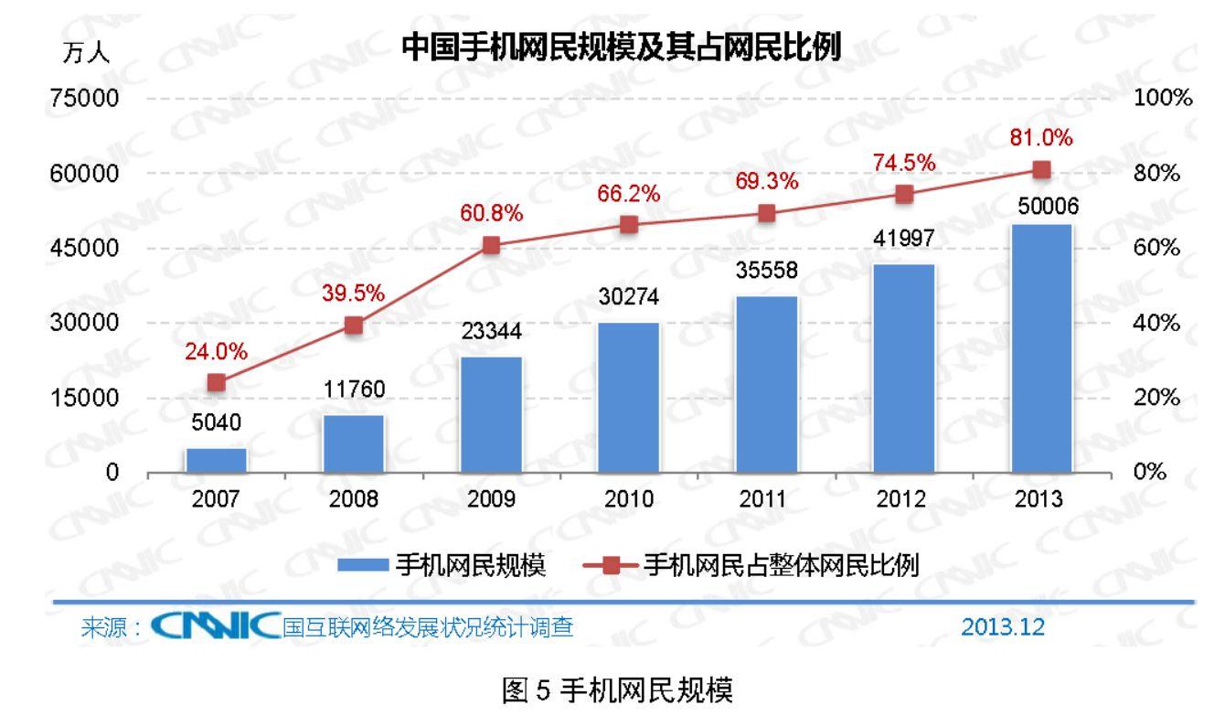 スマートフォン・携帯電話などモバイルインターネットユーザーの利用者数の推移