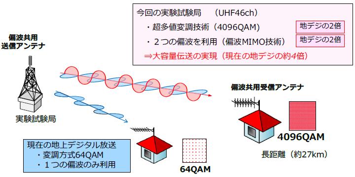 今回の実験試験局と現在の地上デジタル放送の比較