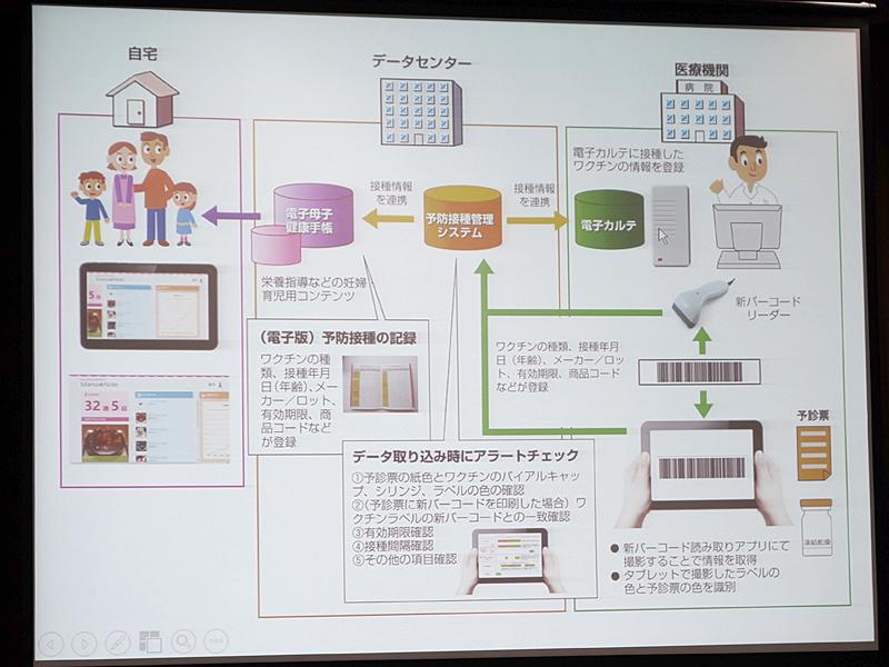 電子母子手帳のシステム間連携イメージ