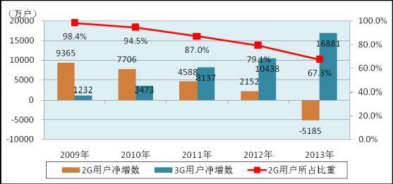 2Gと3Gの利用者数の推移
