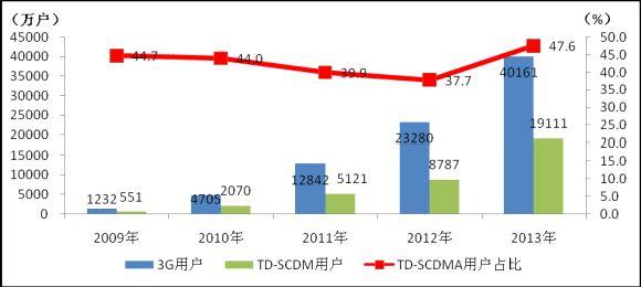 3GではTD-SCDMAの利用者が急増