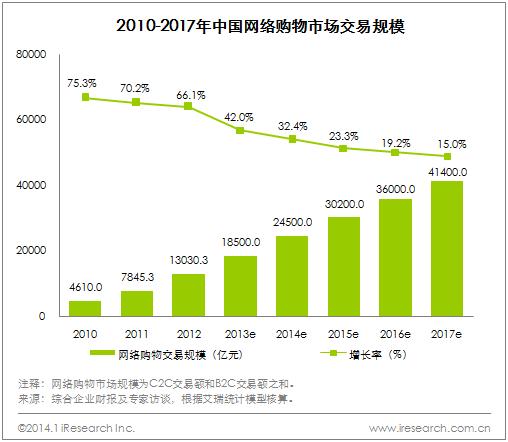 中国オンラインショッピング市場規模
