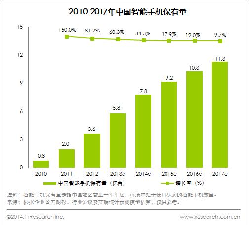 中国スマートフォン保有量