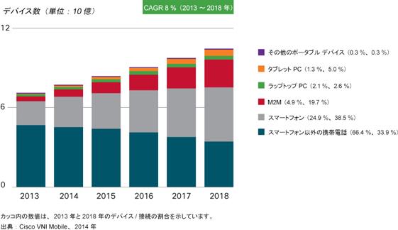 2018年までのモバイルデバイス数増加予測(画像は発表資料より引用)