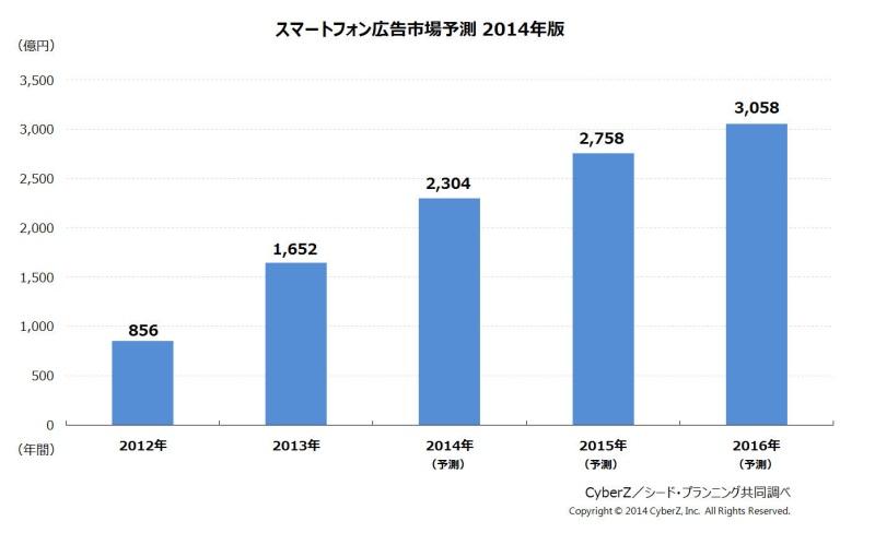 スマートフォン広告市場予測 2014年版