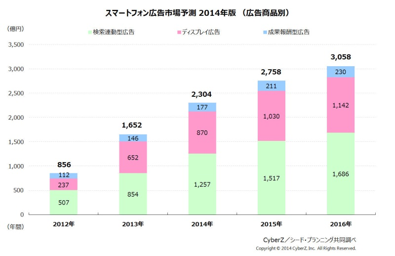 スマートフォン広告市場予測 2014年版(広告商品別)