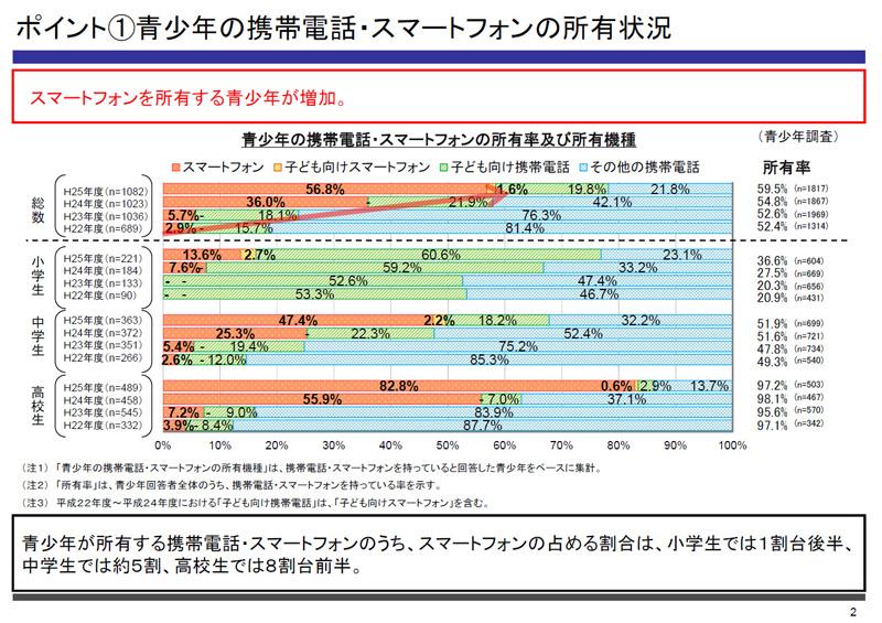 携帯電話の利用率および端末種別比率(画像は発表資料より引用)