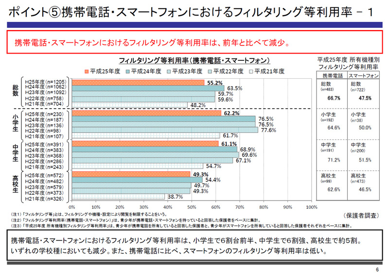 フィルタリング利用率(画像は発表資料より引用)