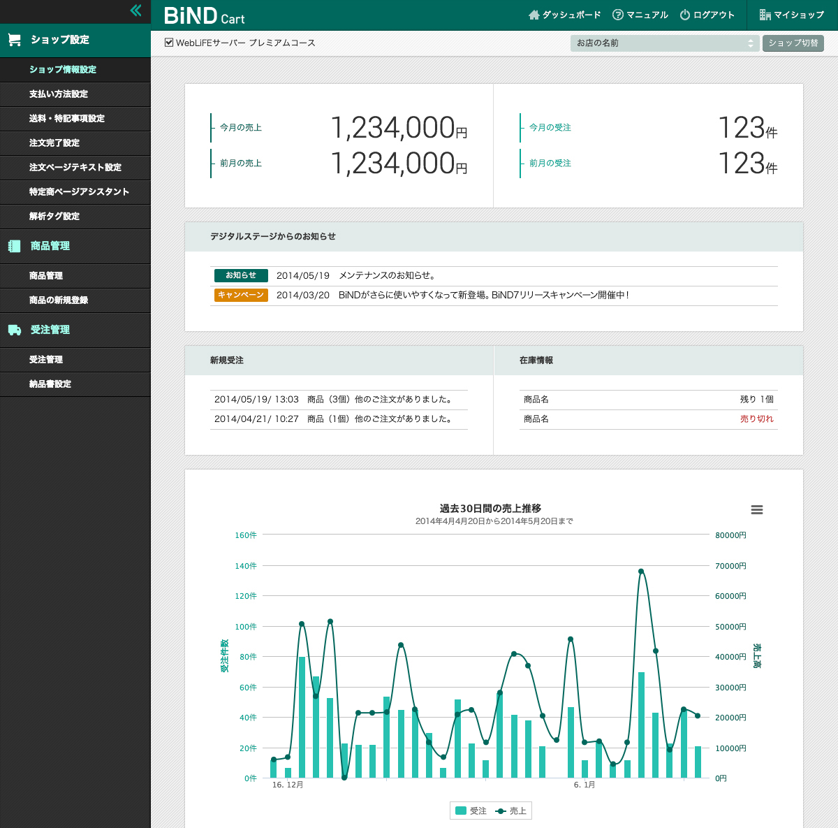 管理画面のダッシュボードでは売上がグラフ表示され、どのくらい売れているかが一目でわかる