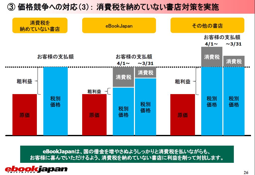 イーブックイニシアティブジャパンの2013年通期決算補足資料より
