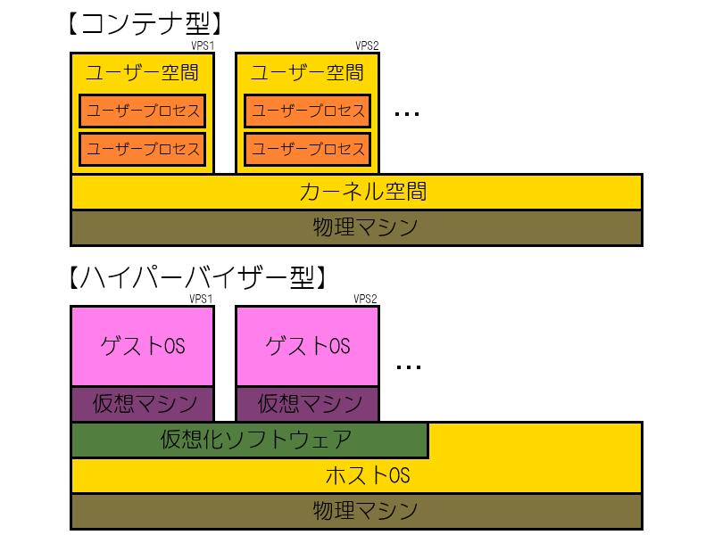 ハイパーバイザー型とコンテナ型の違い