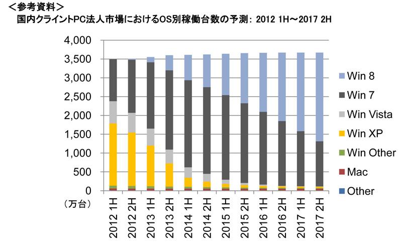 国内クライントPC法人市場におけるOS別稼働台数の予測:2012 1H~2017 2H(出典:IDC Japan)