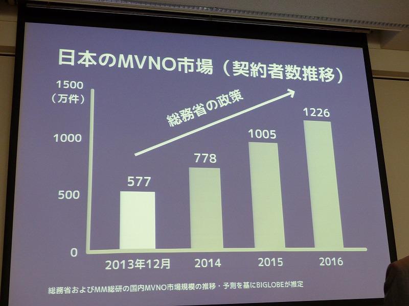 日本のMVNO市場