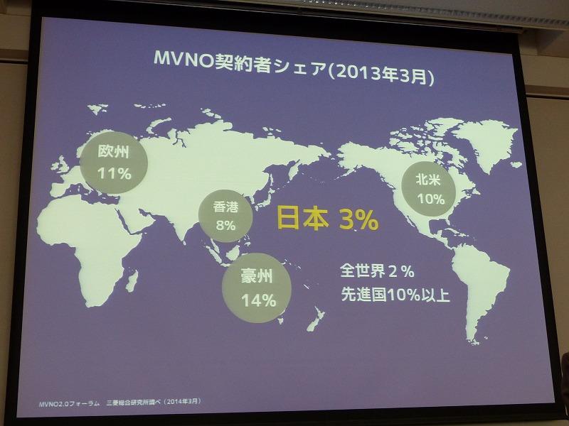 MVNO先進国では、すでにMVNOのシェアが1割を超える