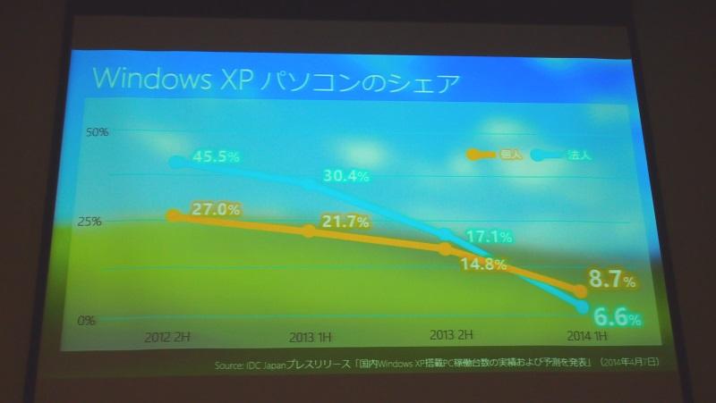 Windows XP搭載PCのシェア
