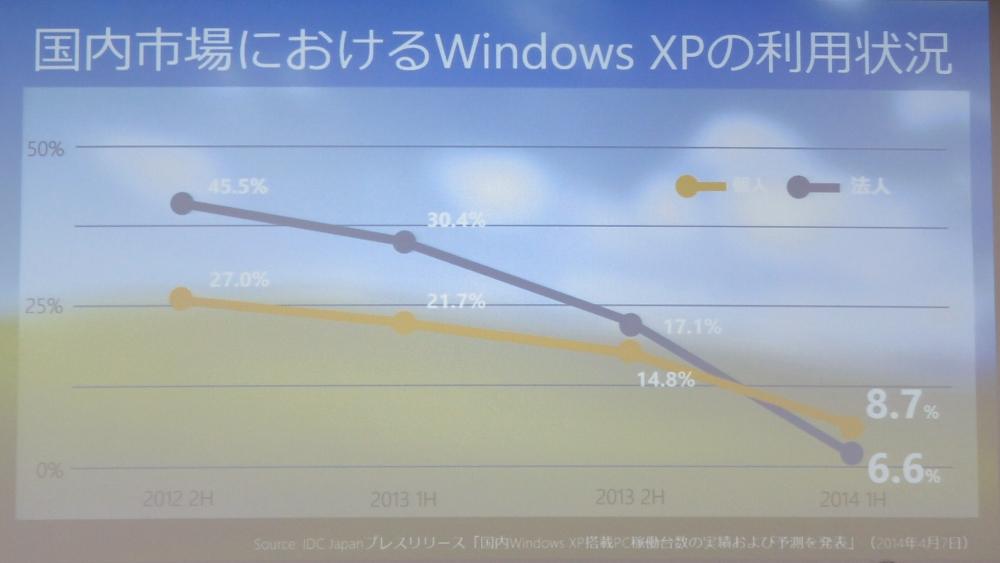 IDC Japan調査による国内市場におけるWindows XPの稼働台数シェア