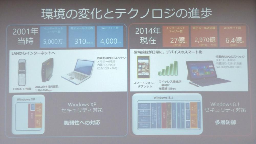 Windows XP発売当時と現在の環境の違い