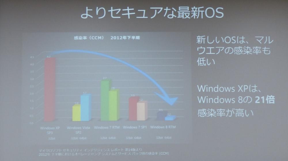 「マイクロソフトセキュリティインテリジェンスレポート」第14版で報告している、2012年下半期におけるOS/サービスパック別のマルウェア感染率