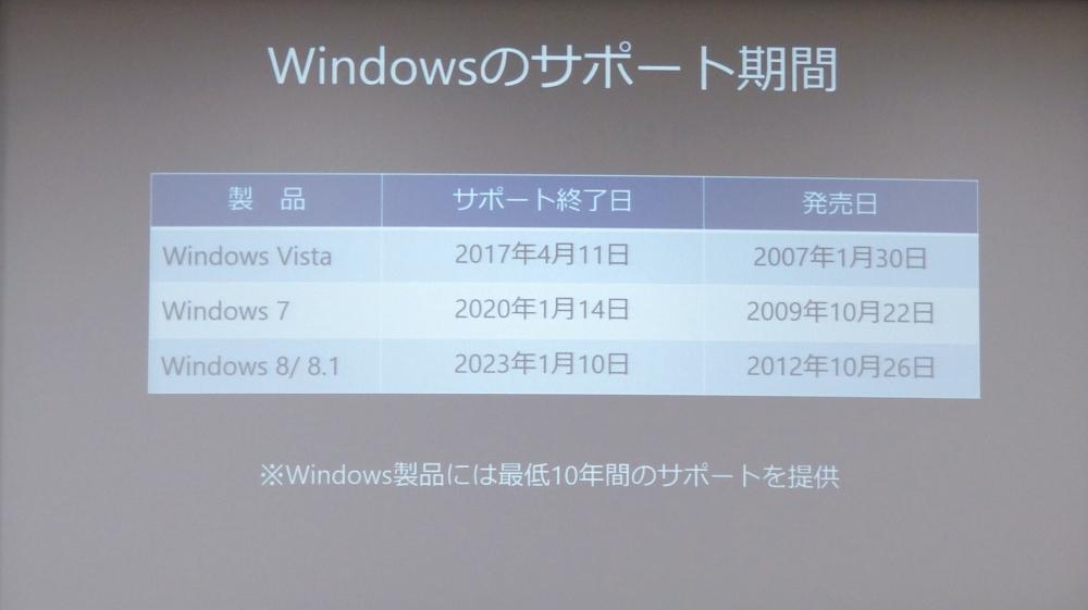 Windows各バージョンのサポート終了日