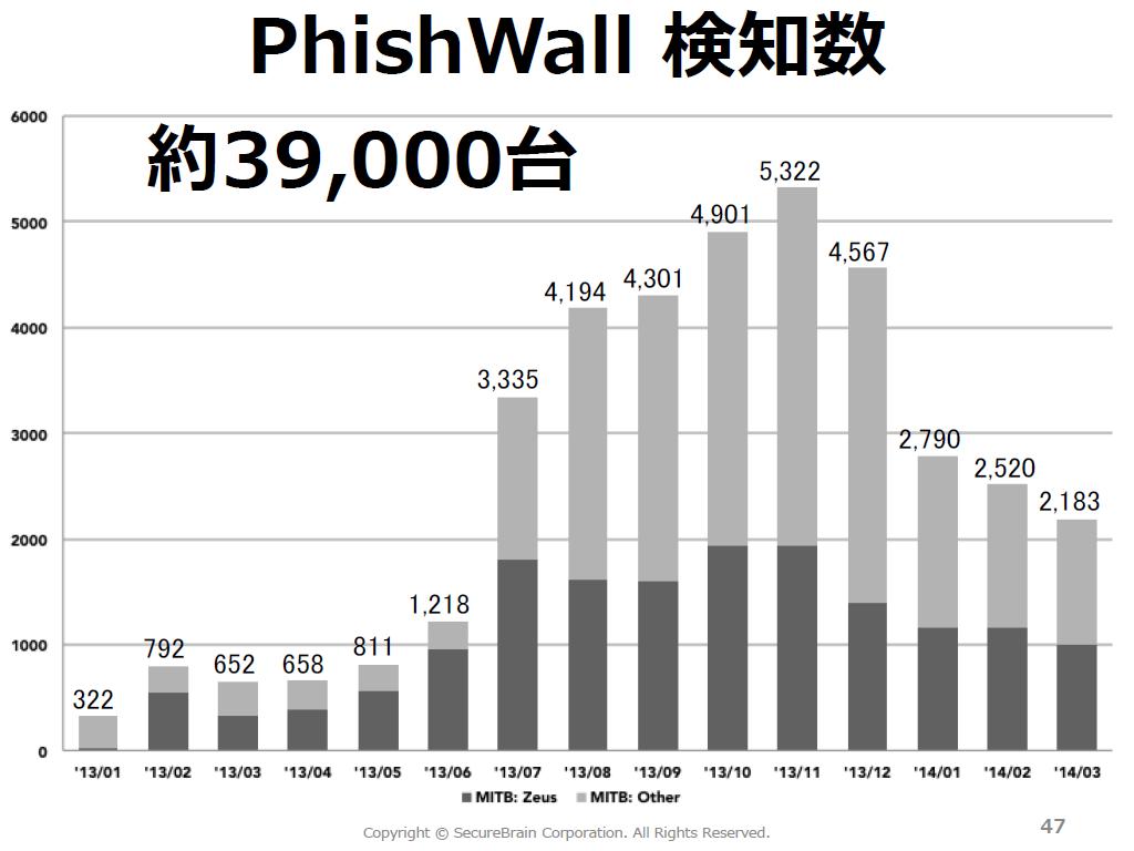 PhishWallによる検知数