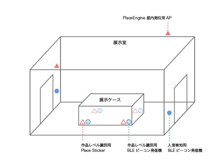 PlaceEngineおよびPlace StickerのAP、BLEビーコンの設置概念図(提供:クウジット)