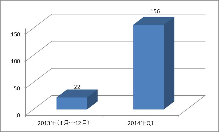 POSシステムを標的にする不正プログラムの検出台数(2013年は1月~12月)。2014年に入って急増している